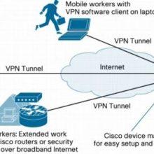VPN解决方案——总部与分支机构信息共享(IPSEC VPN)